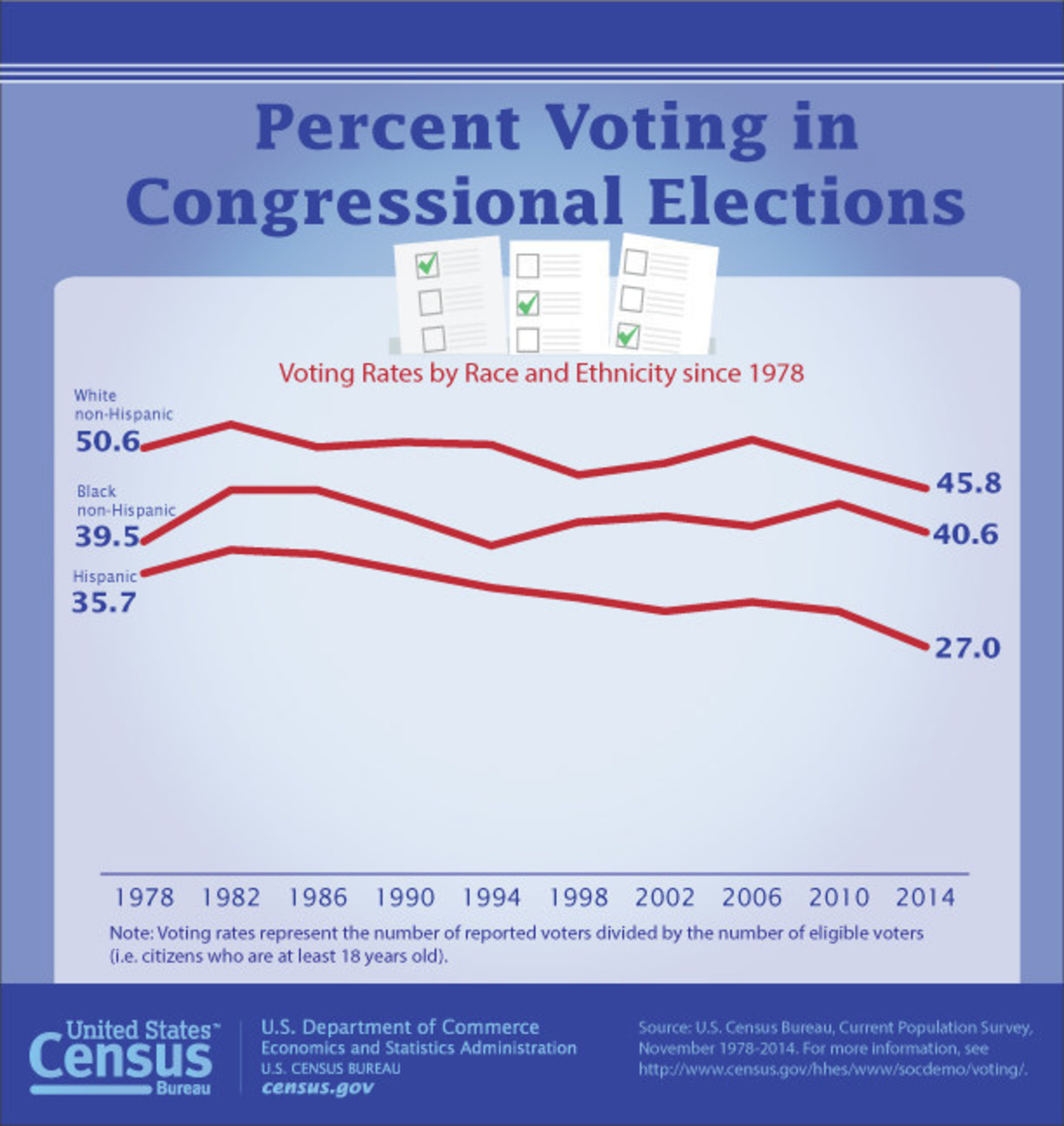 According to the U.S. Census Bureau, in the 2014 congressional election all races and ethnicities saw a decline in voting rates.