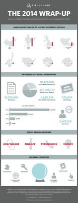 Fieldglass 2014 Year in Review.