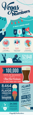 2014 Vegas by the Numbers