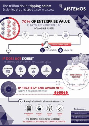 """INFOGRAPHIC âeuro"""" Patents and the trillion dollar tipping point (PRNewsFoto/AISTEMOS)"""