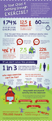Is Your Child Getting Enough Exercise?  (PRNewsFoto/Monkey Joe's)