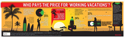 Who pays the price for 'working vacations'? Americans voice frustration about loss of work/life balance in new survey commissioned by Ricoh.  (PRNewsFoto/Ricoh Americas Corporation)