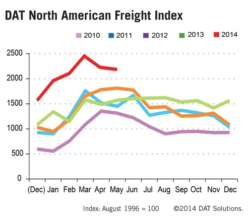 Spot market truckload freight volume remains high in May, up 40 percent year-over-year; dips 2.1 percent compared to April. (PRNewsFoto/DAT Solutions)