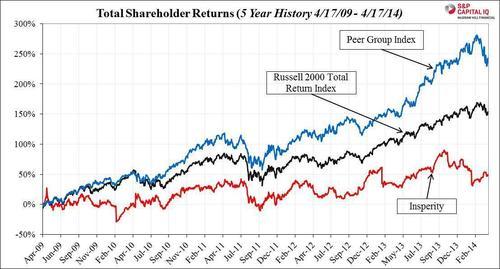 Total Shareholder Returns (5 Year History 4/17/09-4/17/14) (PRNewsFoto/Stadium Capital Management GP, L)