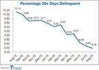 Percentage 30  Days Delinquent - image.  (PRNewsFoto/Trepp, LLC)