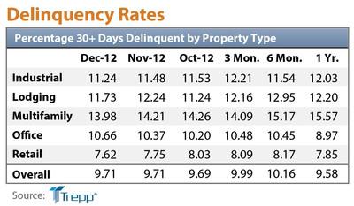 Delinquency rates chart.  (PRNewsFoto/Trepp, LLC)