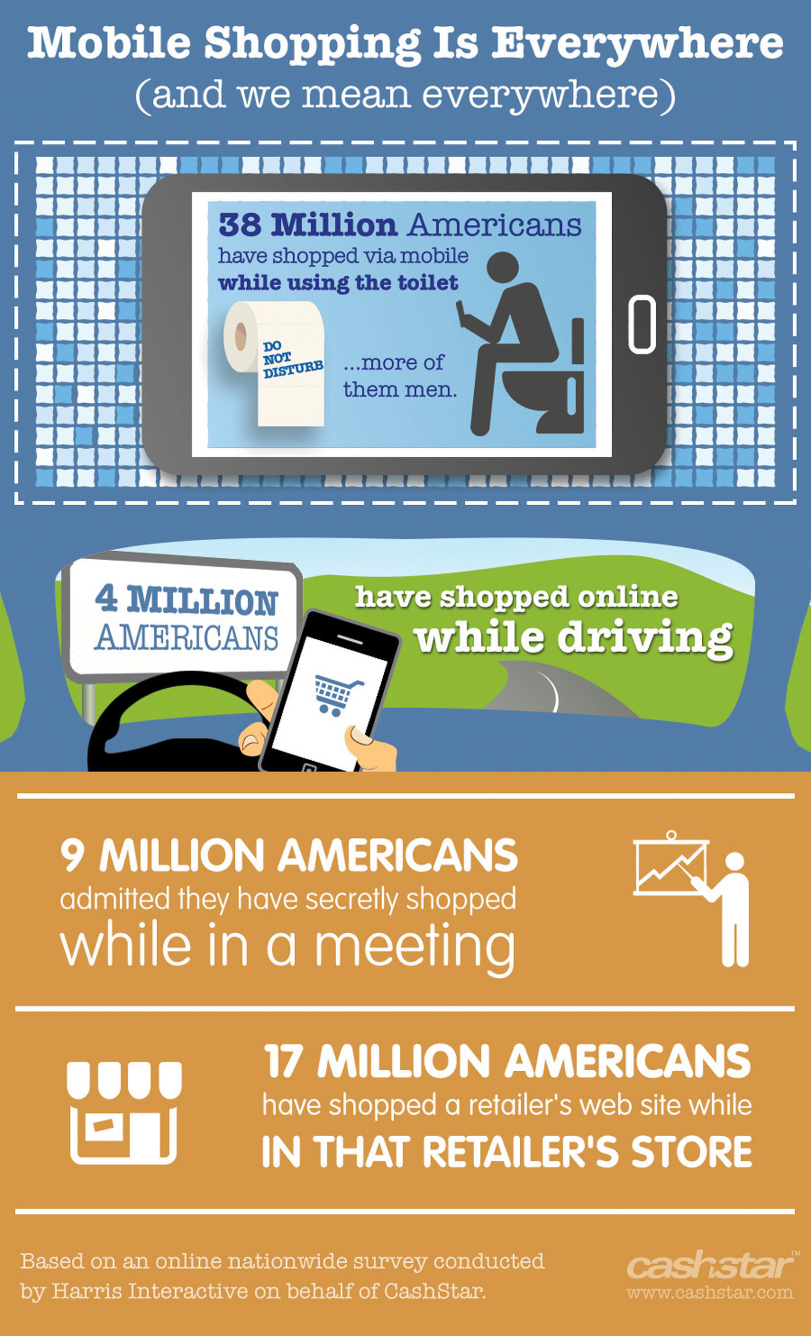 More than 38 Million* Online Americans Shopped While on the Toilet