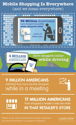 More than 38 Million* Online Americans Shopped While on the Toilet.  (PRNewsFoto/CashStar, Inc.)