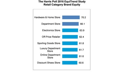 Retail category brand equity