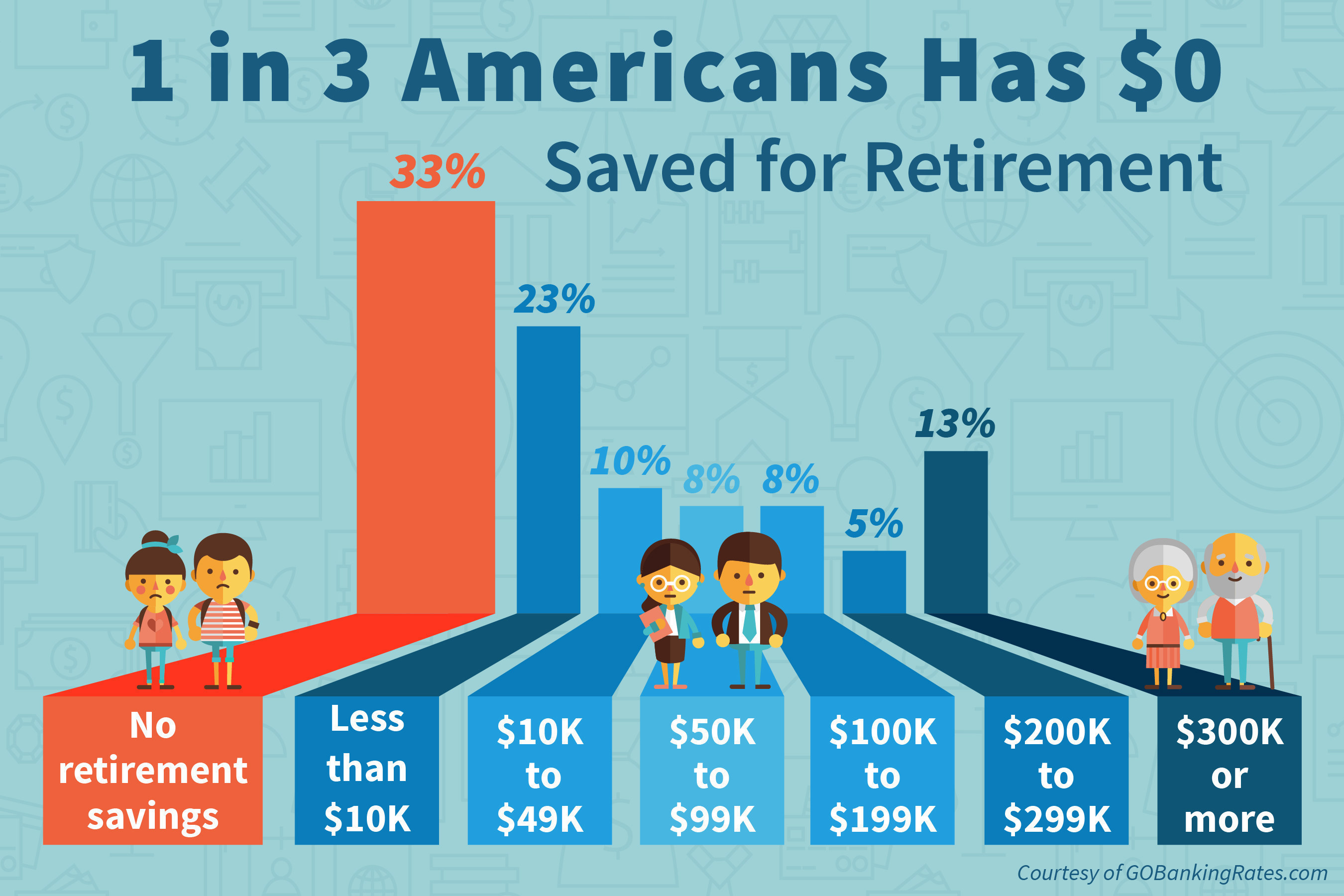 Latest GOBankingRates survey finds that 1 in 3 Americans has $0 saved for retirement.