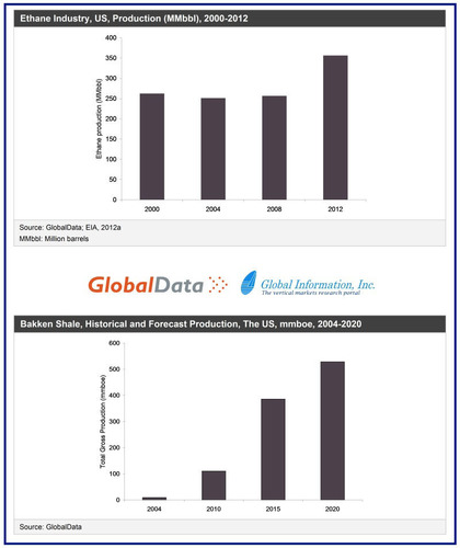 Charts provided by GlobalData and Global Information Inc: Ethane industry thru 2012; Bakken shale forecast thru 2020.  (PRNewsFoto/Global Information, Inc.)