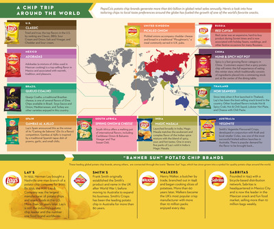 PepsiCo potato chip flavors around the world