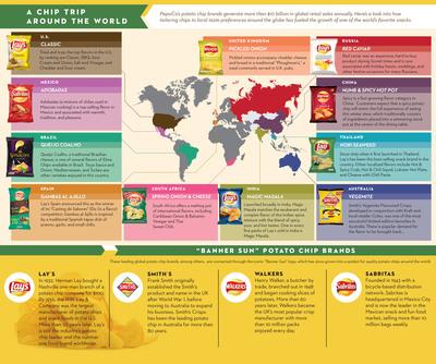 PepsiCo potato chip flavors around the world