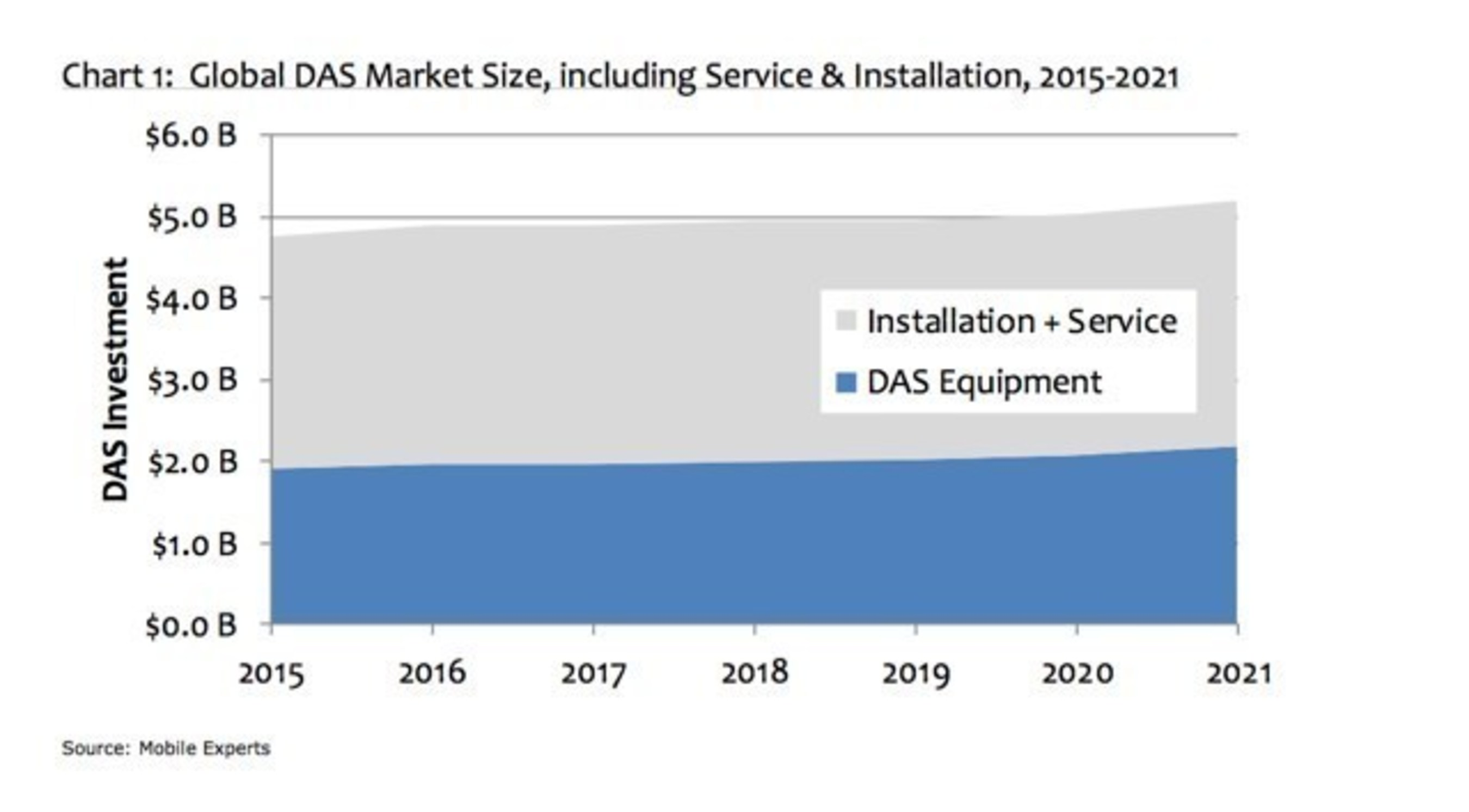 Pressure Builds From Pent-up Demand in DAS Enterprise Market