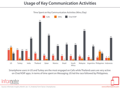 Smartphone users in US and Turkey are the most engaged on Calls while Thailand users are very active on Chat/VOIP apps. In terms of time spent on Messaging, US led the race followed by Philippines.