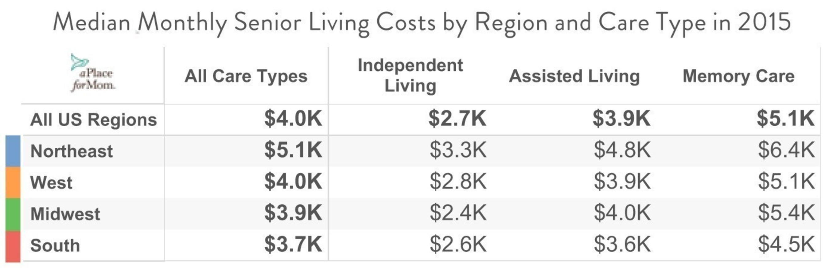 Families Paid $1,200+ More in 2015 for Senior Housing and