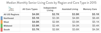 Median Monthly Senior Living Costs by Region and Care Type in 2015 (Chart 1)