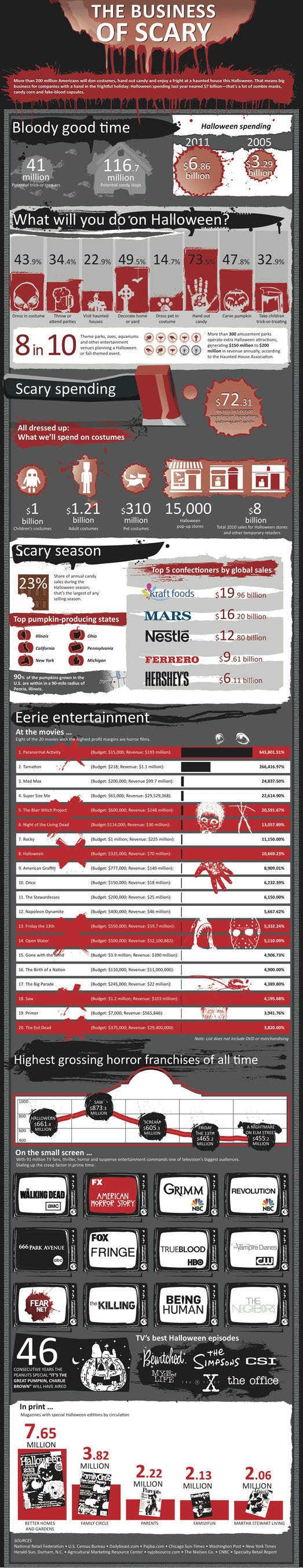 FEARnet Survey Discovers that the Business of Scary is a $7 Billion Industry.  (PRNewsFoto/FEARnet)