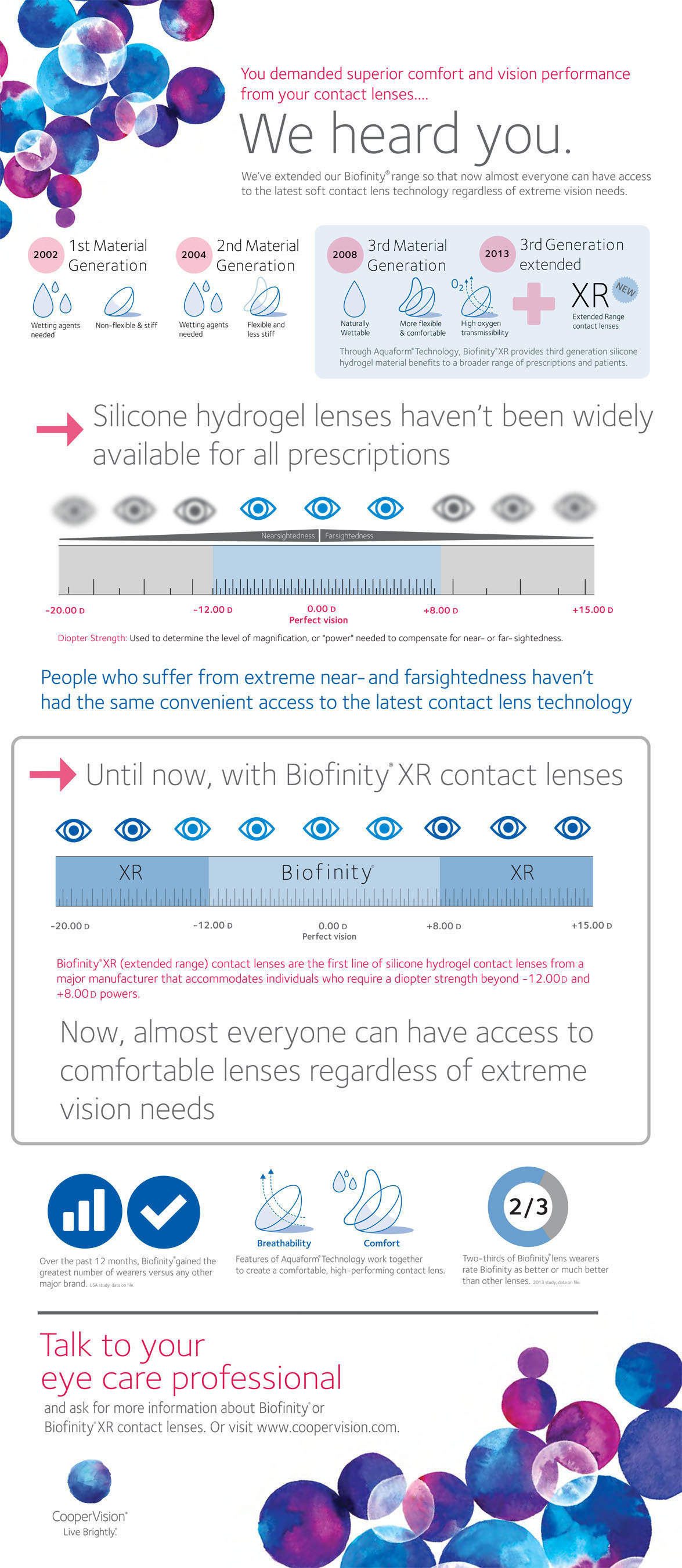 CooperVision, Inc. today announced the launch of its Biofinity(R) XR contact lens brand, an extension of its ...