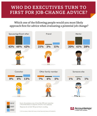 When considering a job change, most executives consult their better half. Forty-three percent of managers in an Accountemps survey said they turn first to a spouse or significant other for advice when evaluating a potential job change.