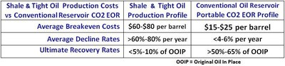 Low-Cost CO2 EOR Enhanced Oil Recovery in Conventional Oil Reservoir Economics Compared to High-Cost Shale Oil Production