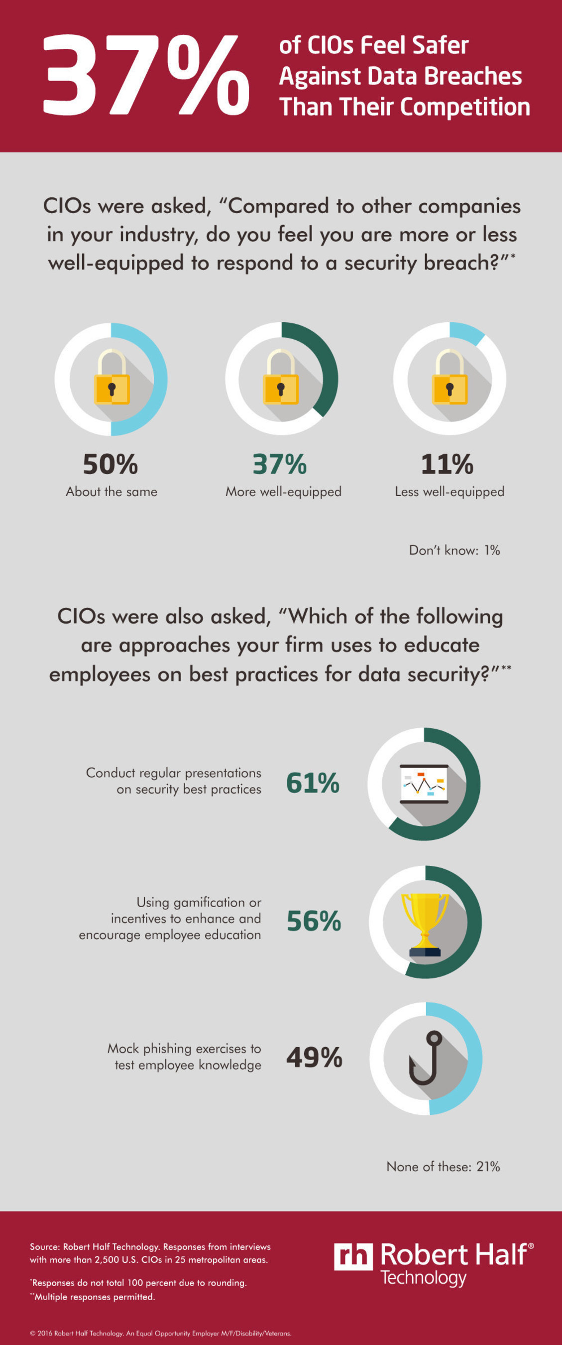 CIOs Confident in Ability to Respond to Breaches, Less so on Budgets