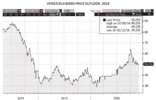 VENEZUELA BOND PRICE OUTLOOK, 2019 (PRNewsFoto/Adar Capital Partners Ltd.)