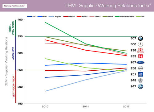 If included in the overall Working Relations Index rankings, BMW and Mercedes would take first and second place, respectively, in having good supplier relations - over Toyota and Honda.  However, both have fallen significantly in the last three years.  VW has also fallen and would be in last place.  (PRNewsFoto/Planning Perspectives, Inc.)