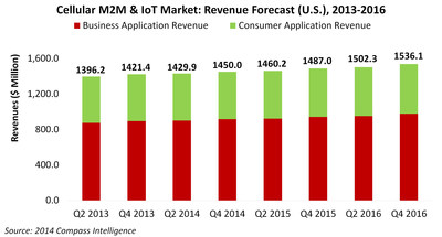 Compass Intelligence: M2M & IoT Forecast (PRNewsFoto/Compass Intelligence)