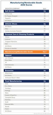 Manufacturing/Nondurable Goods ACSI Scores