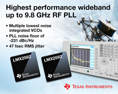 TI introduces the industry's highest-performance wideband RF phase-locked loops with integrated voltage-controlled oscillators