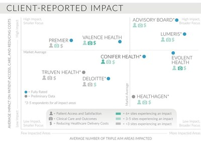 CLIENT-REPORTED IMPACT: AVERAGE IMPACT ON PATIENT ACCESS, CARE, AND REDUCING COSTS; AVERAGE NUMBER OF TRIPLE AIM AREAS IMPACTED