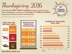 AAA: 48.7 Million Americans to Travel this Thanksgiving