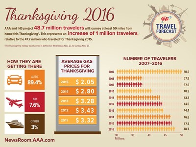 AAA projects that 48.7 million Americans will journey 50 miles or more from home this Thanksgiving, an increase of one million travelers compared with last year. This represents a 1.9 percent increase over 2015, and the most Thanksgiving travelers since 2007. The Thanksgiving holiday travel period is defined as Wednesday, Nov. 23, to Sunday, Nov. 27.