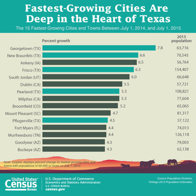 Texas was home to five of the 11 fastest-growing cities in the country between July 1, 2014, and July 1, 2015 with a population of at least 50,000 people. Georgetown was the fastest-growing city in the nation.