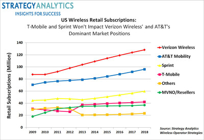 US Wireless Retail Subscriptions: T-Mobile and Sprint Won't Impact Verizon Wireless' and AT&T's Dominant Market Positions.  (PRNewsFoto/Strategy Analytics)