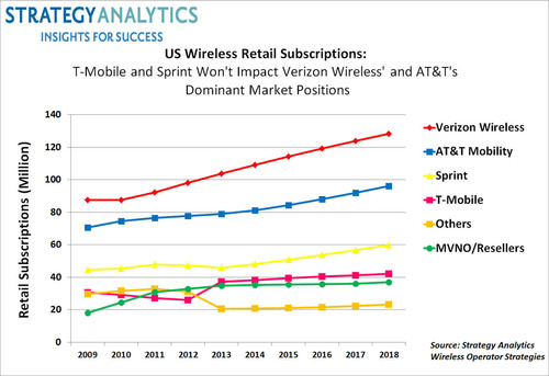 LTE Enables US Wireless Price War as Carriers Fight for 60 million New LTE Subs in 2014