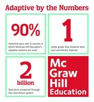 McGraw-Hill Education's adaptive learning products help improve student outcomes (PRNewsFoto/McGraw-Hill Education)