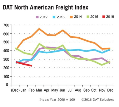 Spot market freight volume in February 2016 declined 7.9% seasonally. Freight availability year-over-year was down 37% due to tepid growth and abundance of truckload capacity.