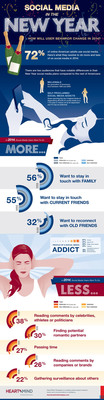 Social Media in 2014: Back to Basics Infographic.  (PRNewsFoto/Heart+Mind Strategies)
