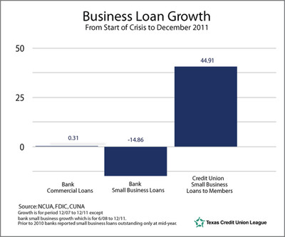 Business Loans Grow at Credit Unions During Recession and Recovery.  (PRNewsFoto/Texas Credit Union League)