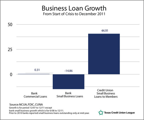 Small Business Lending Index Shows Large Banks Approve Only 10% of Loans; Credit Unions Approve
