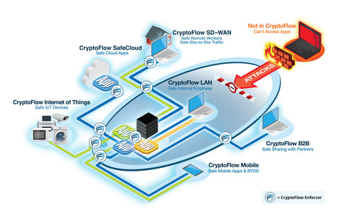 Romanian Ministry of Foreign Affairs Chooses Certes Networks' CryptoFlow Solutions To Protect