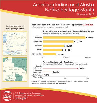 In honor of American Indian and Alaska Native Heritage month, which began Nov. 1, the U.S. Census Bureau has compiled a list of statistics that highlight this race group. For more information, view the Census Bureau Facts For Features at https://go.usa.gov/WWnB. (PRNewsFoto/U.S. Census Bureau) (PRNewsFoto/U.S. CENSUS BUREAU)