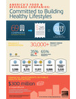 More than 30,000 healthier product choices have been made available to consumers between 2002 and 2013 according to the 2014 Health & Wellness Survey released today by the Grocery Manufacturers Association.  The new choices represent an additional 10,000 in just the last four years.
