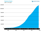 Total patient visits on Practice Fusion's innovative health platform from 2009-2013.  (PRNewsFoto/Practice Fusion)