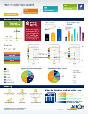 Allot MobileTrends Charging Report H1 2014 (PRNewsFoto/Allot Communications Ltd.)