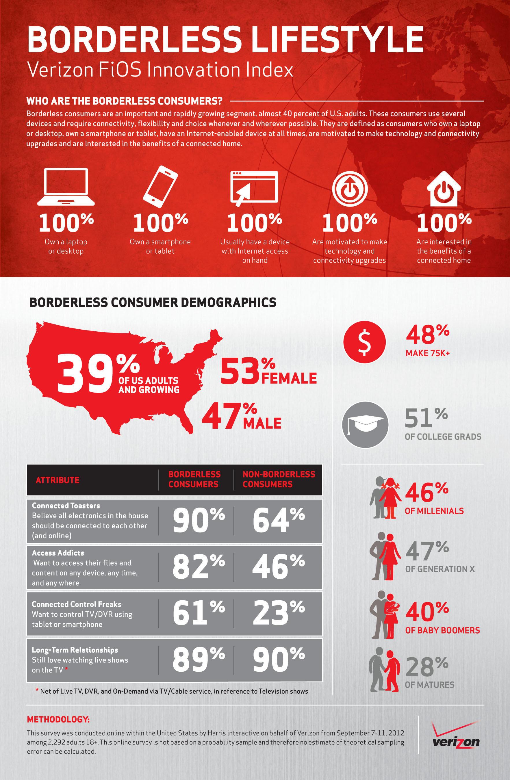 BORDERLESS LIFESTYLE: Verizon FiOS Innovation Index.  (PRNewsFoto/Verizon)
