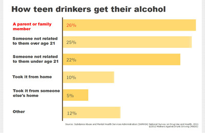 Infographic: How teen drinkers get their alcohol.  (PRNewsFoto/Mothers Against Drunk Driving)