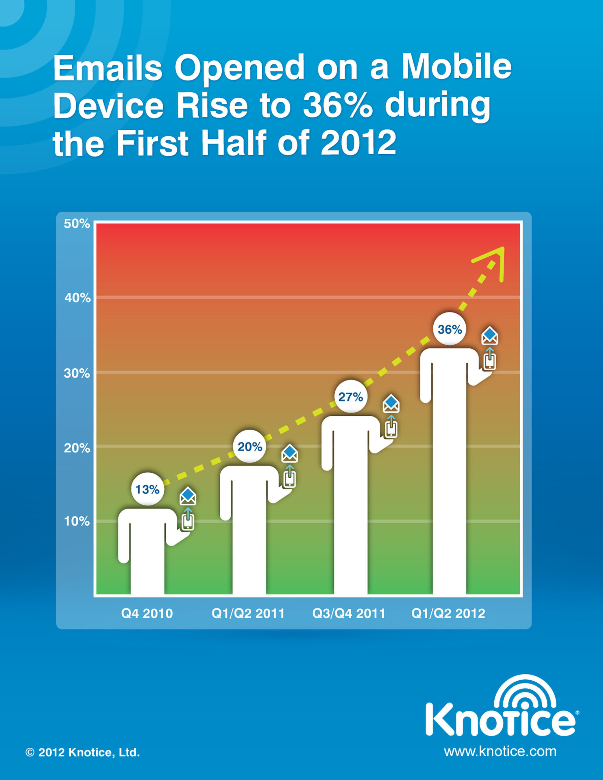 Knotice Releases Mobile Email Opens Report for First Half of 2012